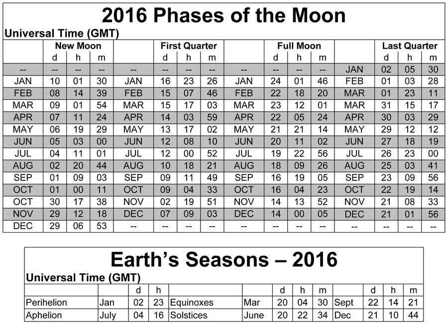 Moon Phases May 2016 Calendar