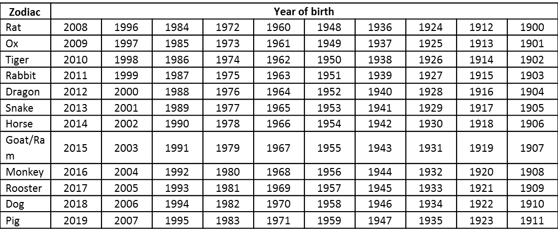 Calendar Zodiac Sign 2016