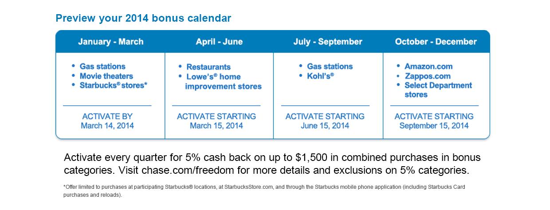 Chase Card Holder Bonus Calendar