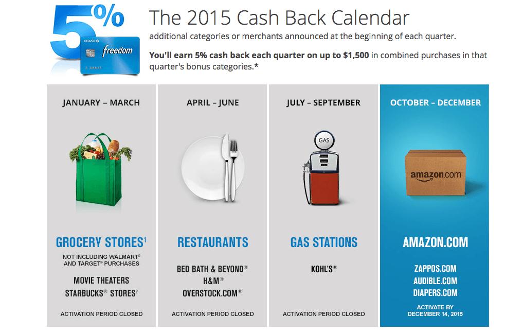 Chase Freedom 2016 Cash Back Bonus Categories
