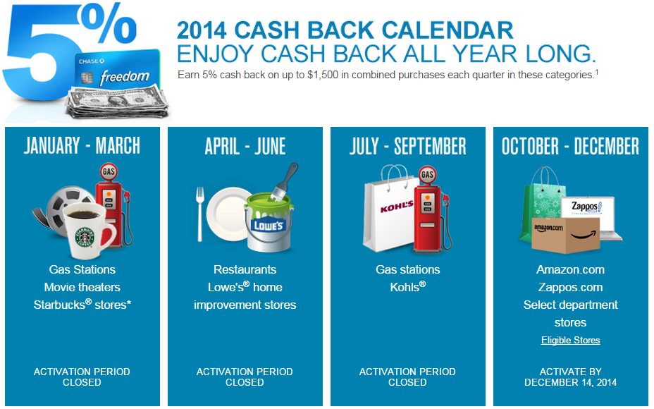 Chase Releases Chase Freedom 5x Categories For 2015