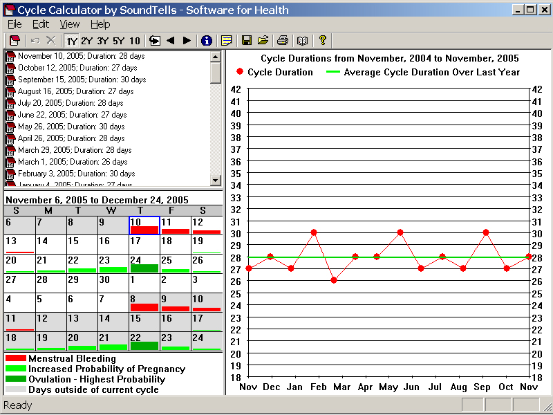 Menstrual Cycle Calculator Last 3 Periods