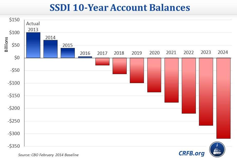 Social Security Payment Calendar 2016