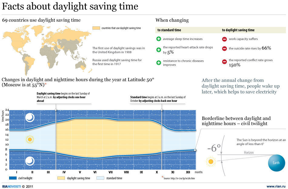 1000+ Images About Daylight Savings Time On Pinterest