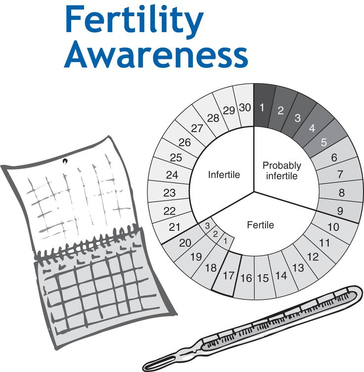 1000+ Images About Natural Family Planning On Pinterest