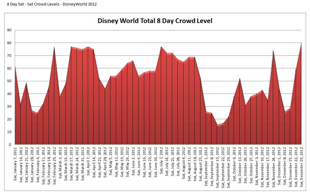 Disney World Crowd Calendar 2012 – Disney World Planning