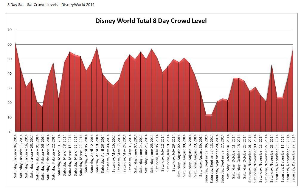 Disney World Crowd Calendar 2014 – Trip Planning – When Is The
