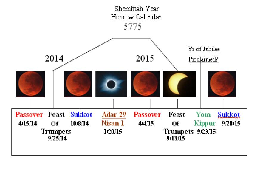 The Blood Moons    The 4 Blood Moons    Information Regarding The