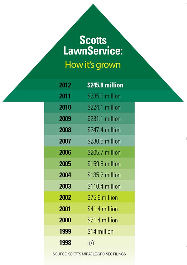 Zero To $250 Million   Landscape Management