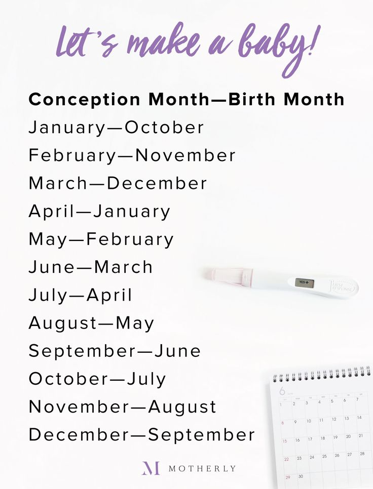 1000+ Ideas About Conception Date Calculator On Pinterest