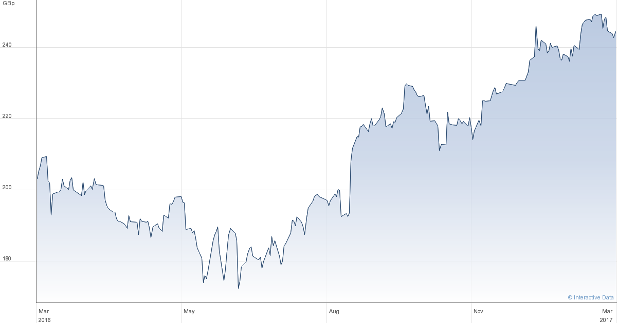 Bank Of America Corporation (bac) Ex