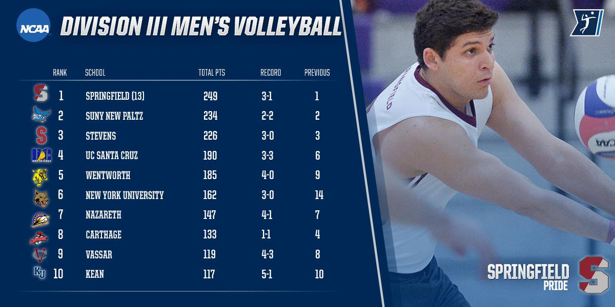 Ncaa Division Iii On Twitter   New Men's Avca Coaches Poll 1