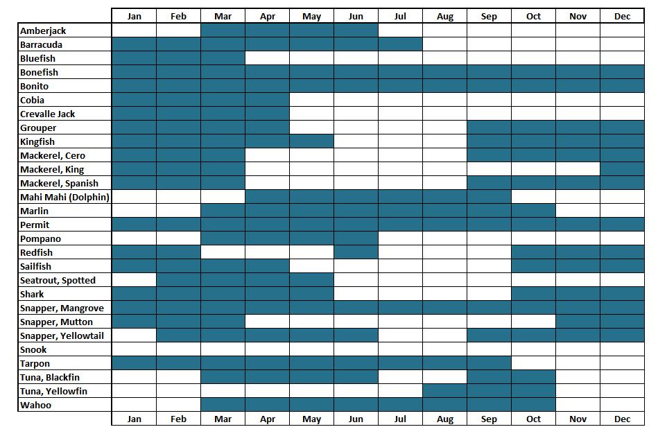 Florida keys fishing calendar calendar template 2018 for Lunar fishing calendar 2017