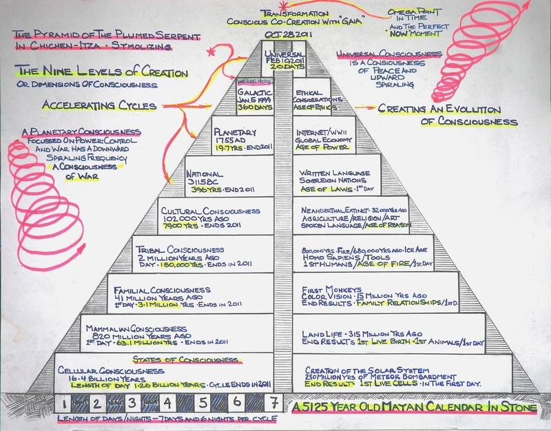 Mayan Calendar & 2012