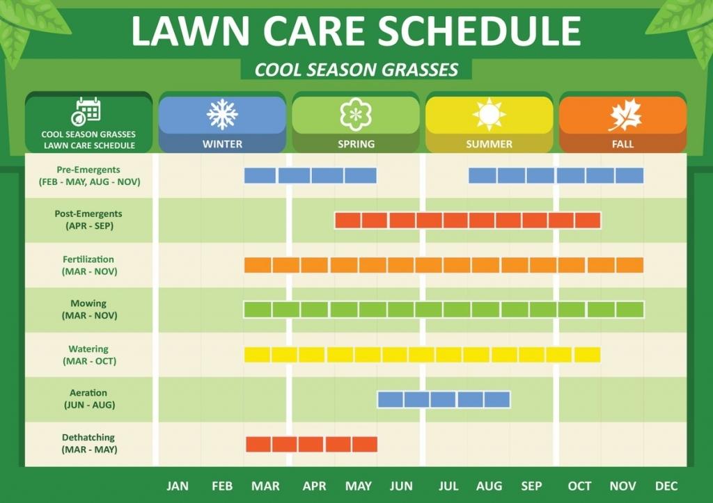 Lawn Care Calendar Uk Garden Design Ideas Scotts Lawn Maintenance Calendar