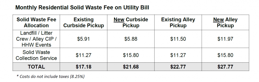 2019 2020 changes to residential solid waste rates republic services recycling calendar 2020