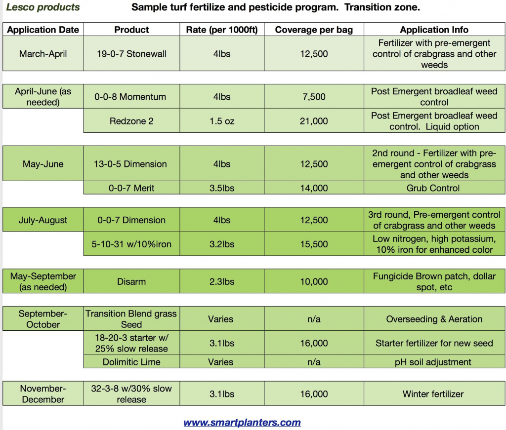 sample fertilize program transition zone general lawn scotts lawn care schedule for zone 7