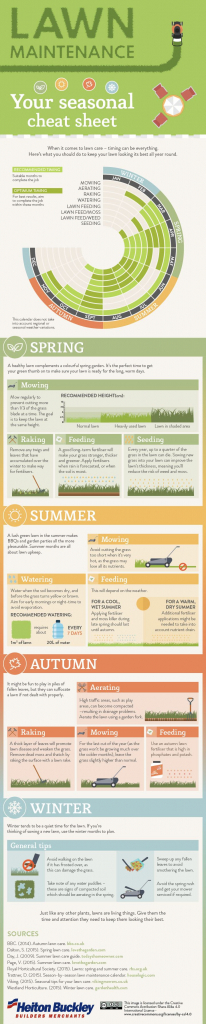this chart shows the lawn maintenance you need to do every monthly lawn schedule