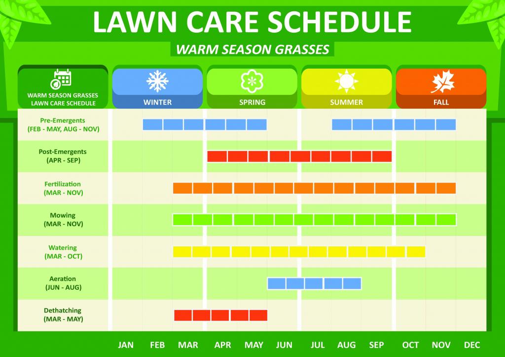 warm season grass schedule gardens seeds lawns lawn scotts lawn care schedule for zone 7