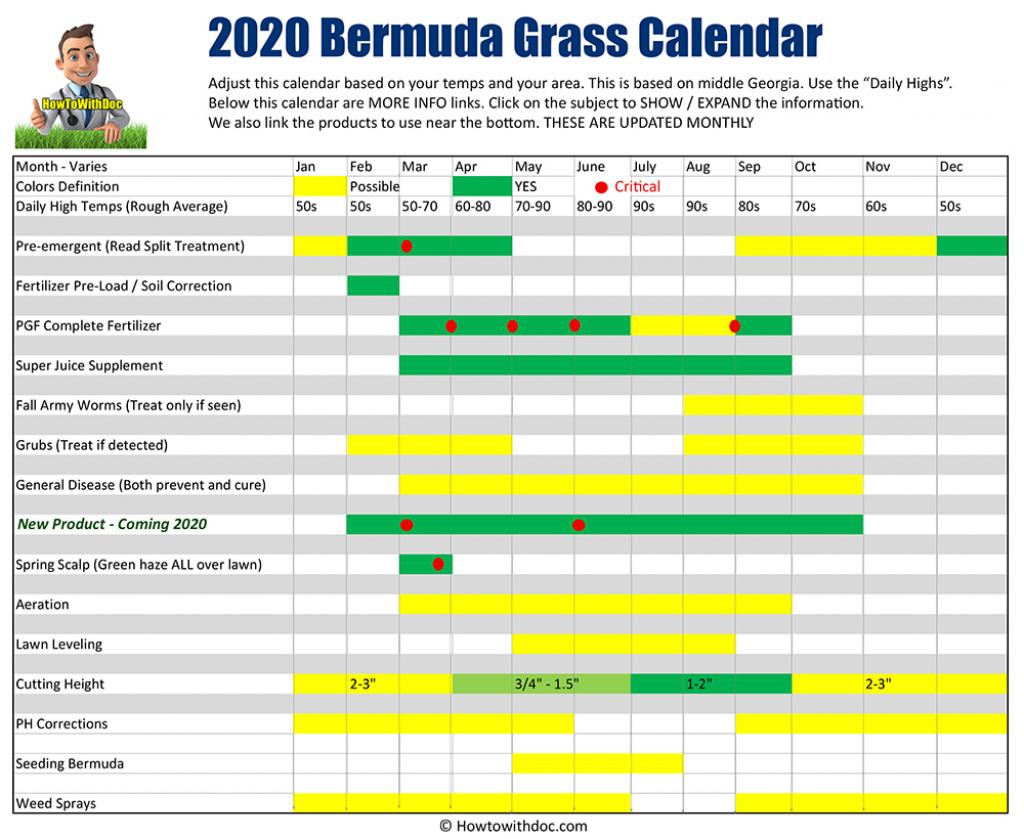 bermuda grass calendar 2020 lawn care schedule