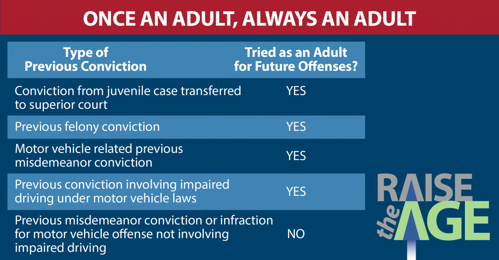 nc dps raise the age nc district and superior court query nc