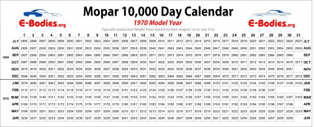decoding dodge plymouth cuda challenger vin pad engine year calendar 10000