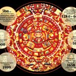 The Mayan Calendar And Some Dates Others Have Predicted When Does The Mayan Calander End