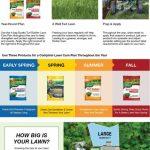 Scotts 15000 Sq Ft Northern Lawn Fertilizer Program For Scotts Lawn Care Schedule
