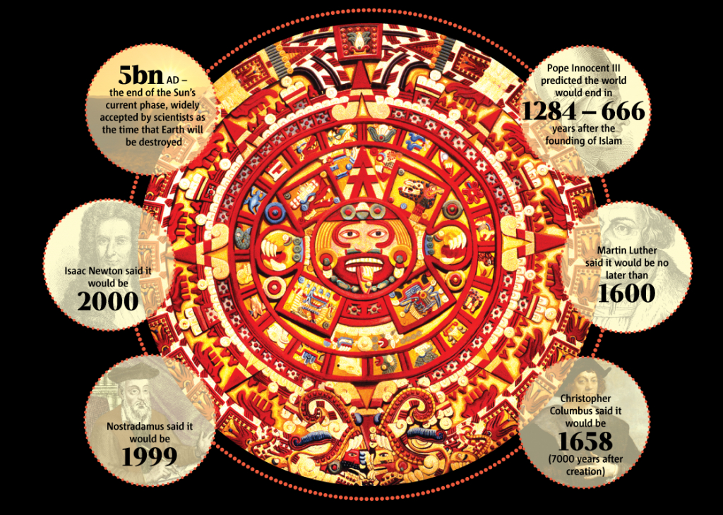the mayan calendar and some dates others have predicted what day does the mayan calender end