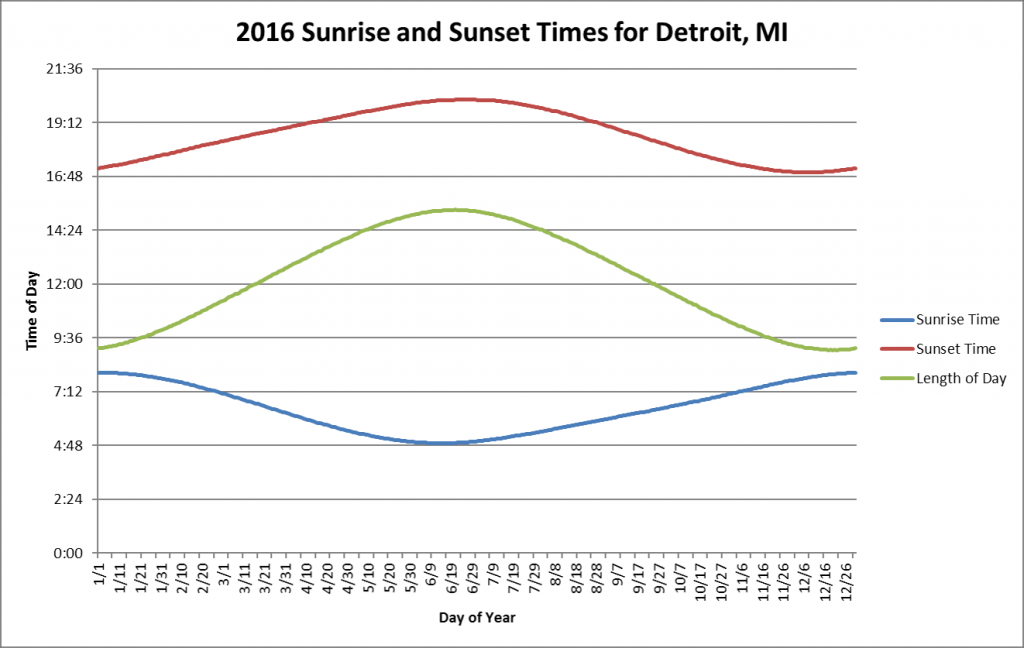 oc graph of sunrise and sunset times as well as length of yearly sunrise and sunset calendar
