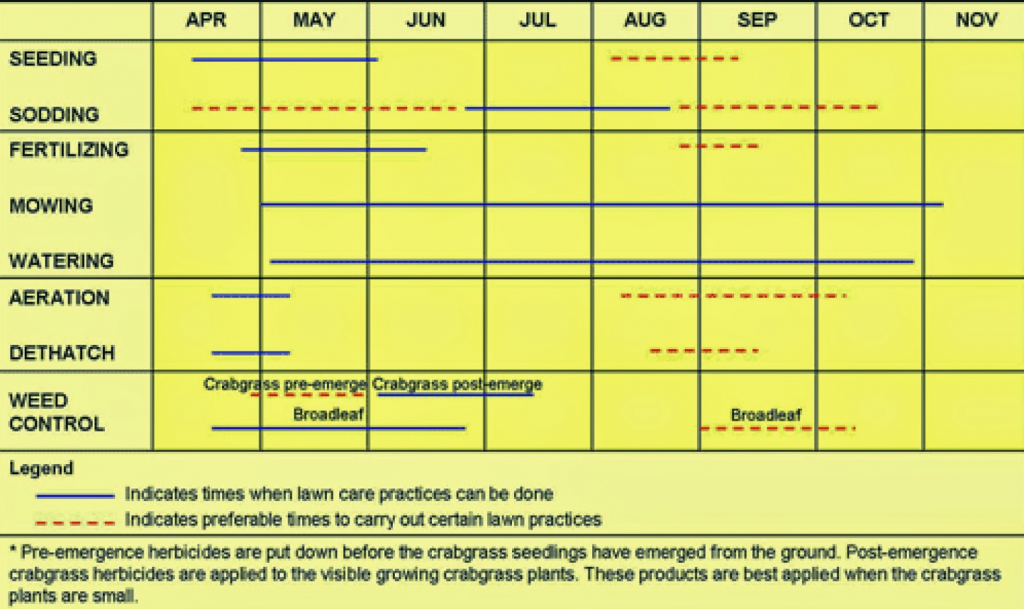 lawn care zoysia lawn care calendar illinois lawn care calendar