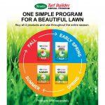 Scotts 12 Lbs Turf Builder Spring Lawn Fertilizer Scotts Lawn Fertilizer Schedule