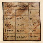 The Calendar System Living Maya Time Accuracy Of Maya Calendar 1