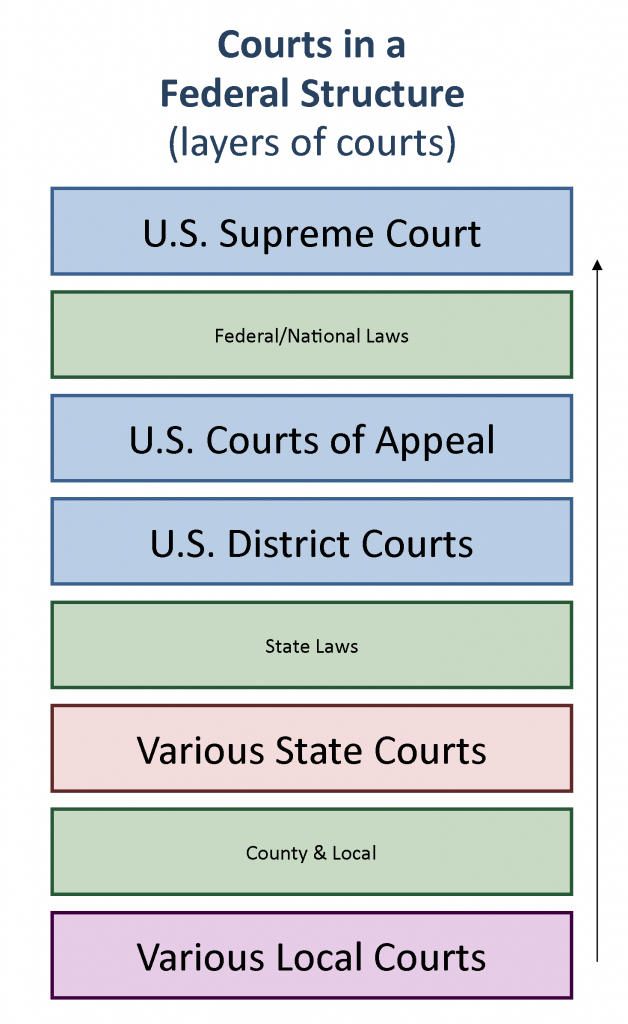 u s courts structure and procedure united states government ohio state district and superior court calendars