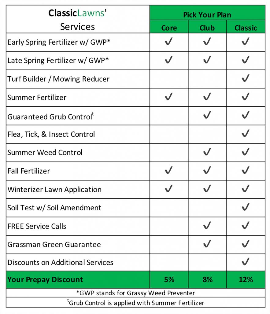 classic lawn care program classic lawns free lawn care schedule