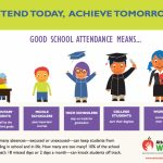 A Poster To Promote Good Attendance Year Round From Month Words For Everyday Counts