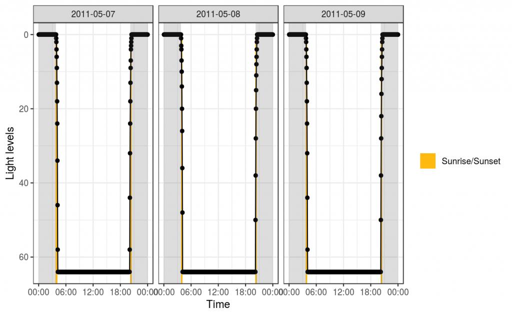 detect patterns of sunrise and sunset sundetect cavityuse sunrise and sunset data