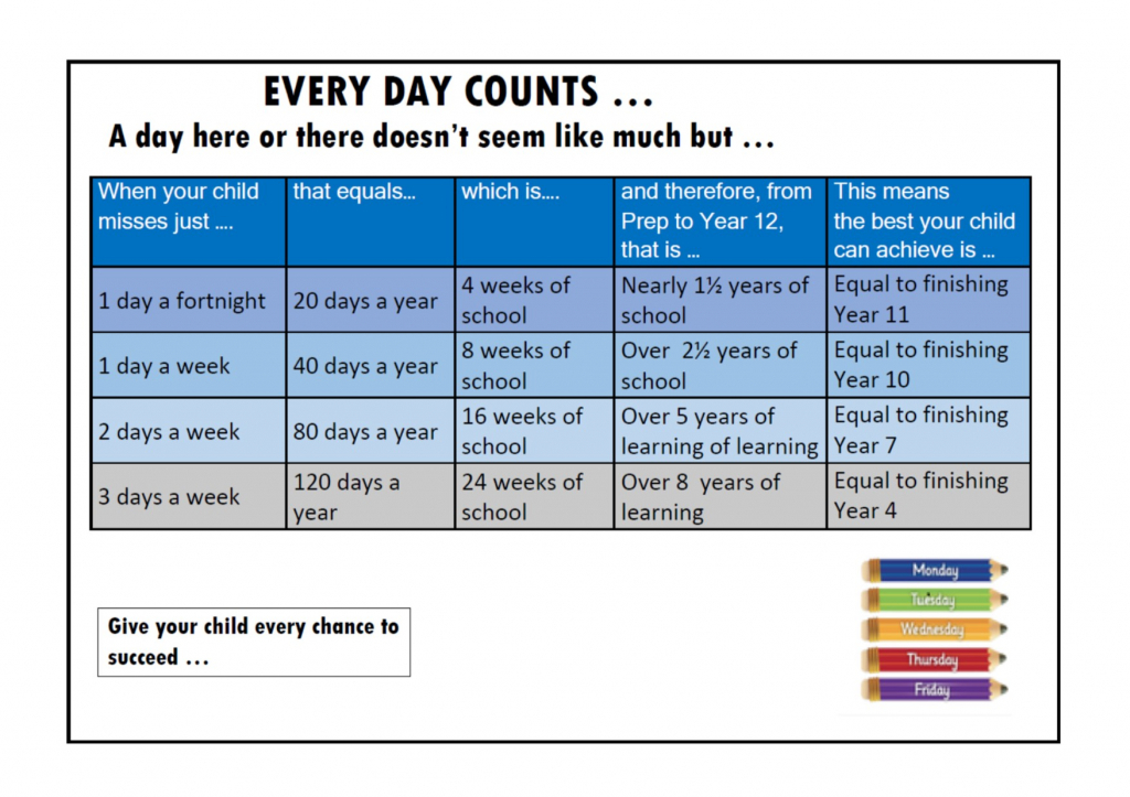 every day counts drouin secondary college everday counts