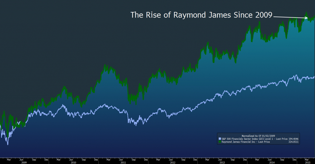 placed on the board at age 20 son of raymond james founder james raymond economic calendar
