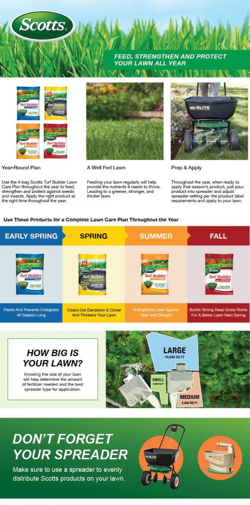 scotts 15000 sq ft northern lawn fertilizer program for scotts fertilizer schedule