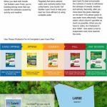Scotts Turf Builder 126 Lb 5000 Sq Ft Lawn Fertilizer Scotts Schedule For Lawn