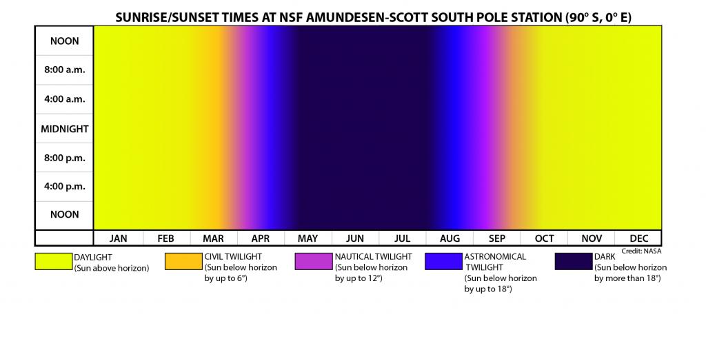 sunrisesunset times at nsf amundesen scott south pole sunrise and sunset data