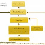 Structure Of The Court System Courts Of New Zealand Calendars District And Superior Court In
