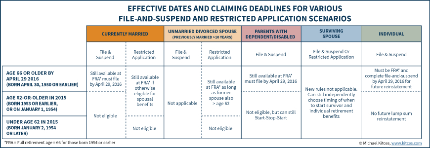 Deadline Passed For Social Security File And Suspend