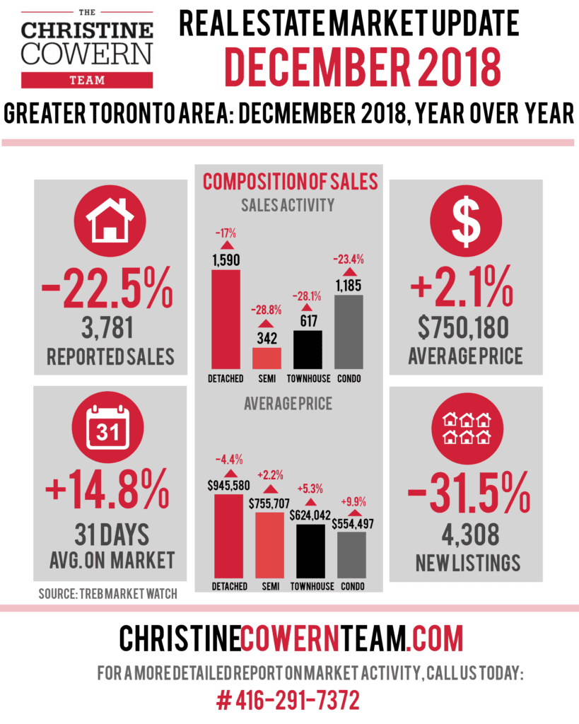 December 2018 Market Report Price Growth Continues As