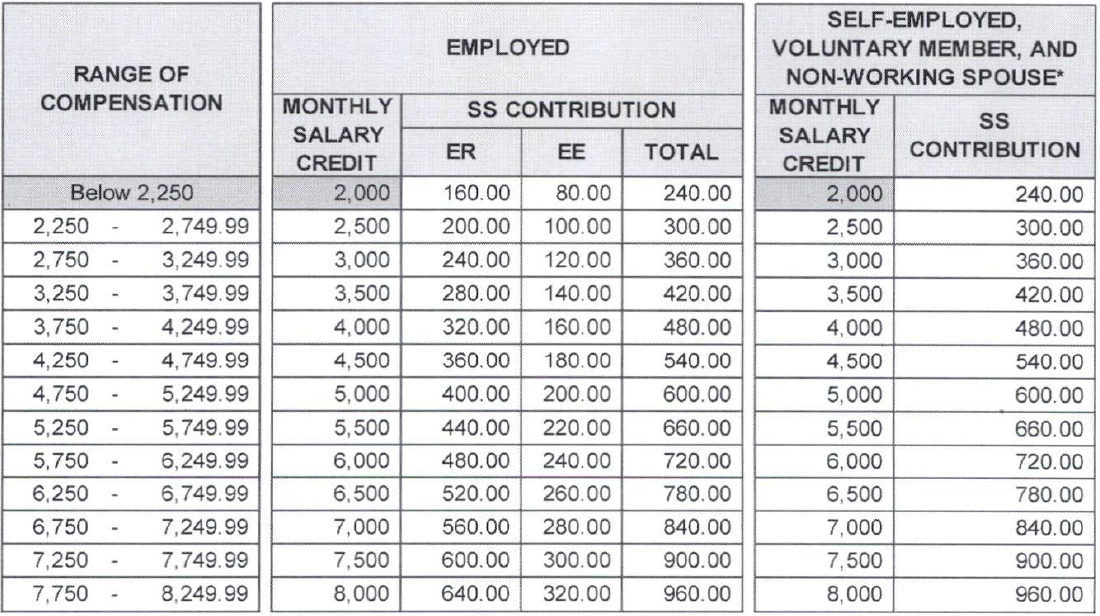 Issuance Of New Schedule Of Ss Contributions Effective
