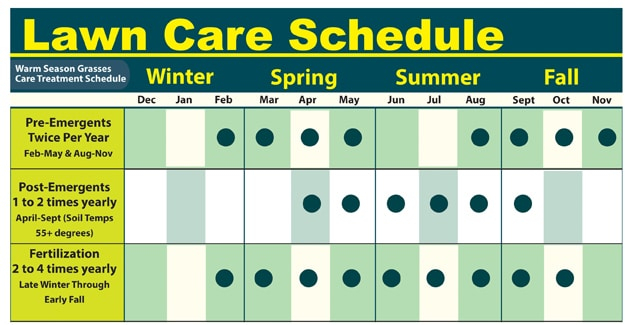 Lawn Care Schedule Lawn Service Fort Worth