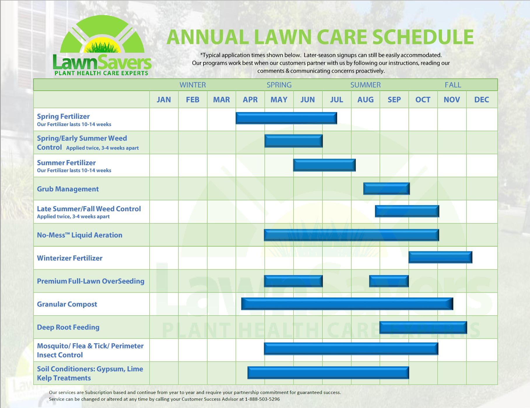 Spring Lawn Care Toronto 2018 Monthly Lawn Garden To