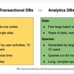 Understanding The Data Warehouse The Analytics Setup
