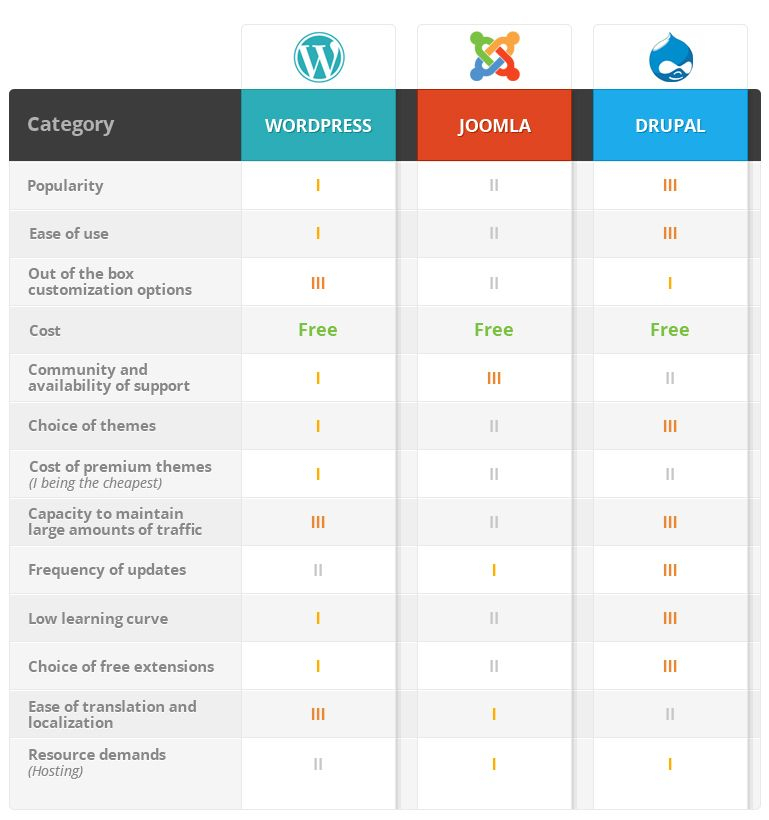 How To Choose The Right Cms For Your Website Open Source